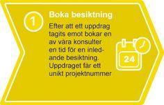 Besiktning | Renovering | VVS | hus | Mögel | Fukt | lukt | Läcka | Aquademica AB