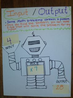 Input and Output Machine what's my rule anchor chart