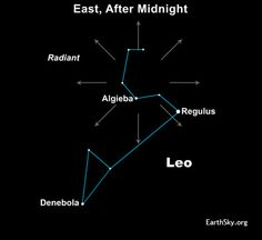 11-16 to 11-18-2012.   The radiant point for the Leonid meteor shower is near the star Algieba in the constellation Leo the Lion. But you don't have to identify the radiant to see the meteors, which will appear in all parts of the sky.  http://earthsky.org/astronomy-essentials/everything-you-need-to-know-leonid-meteor-shower
