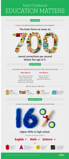 Infographic: Why Early Childhood Education Matters