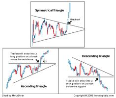 Technical Analysis: Chart Patterns | Investopedia