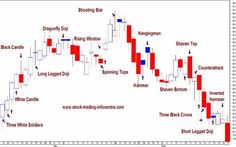 Candle Charting for Technical Analysis in Stock Trading