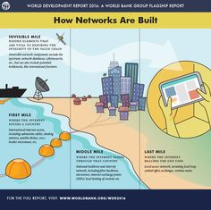 How Networks Are Built {World Bank}