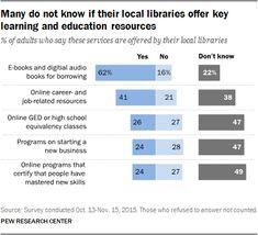 Het Amerikaanse Pew Research Center doet periodiek onderzoek naar het gebruik dat Amerikaanse burgers van de openbare bibliotheek maken. Deze keer met een focus op de leerfunctie van de openbare bibliotheek.