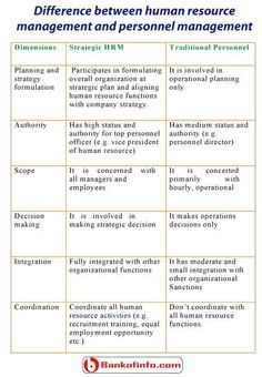 Difference between human resource management and personnel management