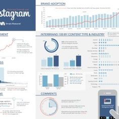A Simply Measured Q3 2014 study on how the Interbrand Top 100 companies are using Instagram.