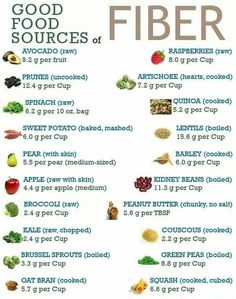High fiber food are low in calories and rich in nutrients. Fiber normalizes the blood glucose levels, lowers cholesterol levels, enhances digestion etc., Here are 31 High Fiber Food in Your Child's Diet! Share some more Foods! Fiber Foods For Kids, Fiber Rich Foods, Foods High In Fiber, High Fiber Snacks, High Fiber Baby Food, Food With Fiber, High Fiber Meals, High Fiber Recipes, Foods That Contain Fiber