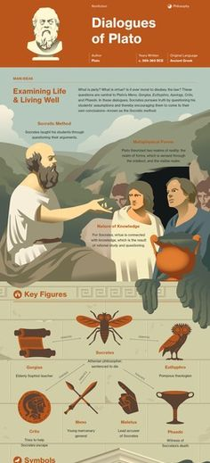Infographic for Dialogues of Plato