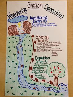 Weathering_erosion_deposition fourth grade science, elementary science, middle school science, science classroom, science Fourth Grade Science, Elementary Science, Middle School Science, Science Classroom, Teaching Science, Social Science, Science Activities, Science Projects, Science Anchor Charts 5th Grade