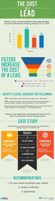 B2B Lead Generation Cost | content marketing : funnels | infographic : 1 | ram2013