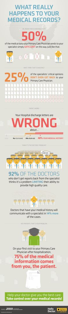 (Infographic) What Really Happens To Your Medical Records?