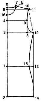 pattern drafting how-to: basic pattern is designed for thin, highly elastic knitwear and knitted fabrics with Lycra