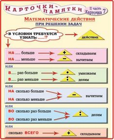 Анастасия's media content and analytics Math Cheat Sheet, Learn Russian, Math Humor, Math For Kids, Baby Kind, School Organization, Happy Baby, Math Games, Algebra