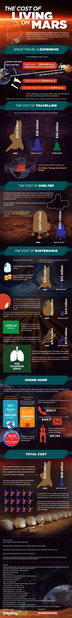 Imagina lo que costaría vivir en Marte..!  #Infografía