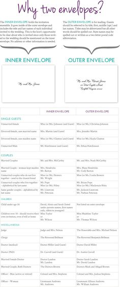 Wedding Invitation Envelopes: How to address the inner and outer envelopes.