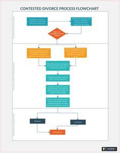 logistic management system flowchart to show how logistics are