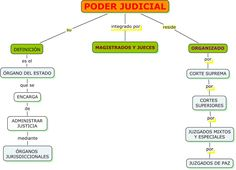 Management, Public, Chart, Frases, Criminal Law, Supreme Court, Ice, Studying
