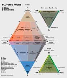 9 best volcanism images on pinterest volcano volcanoes and be qapf diagram wikipedia ccuart Gallery