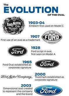 Great Stories Behind Popular Logo Evolutions | Vintage Car ...