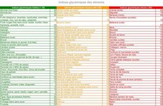 Tableau des aliments par index glycémique