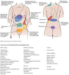 Referred abdominal pain