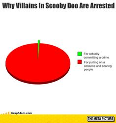Every Villain In Scooby Doo