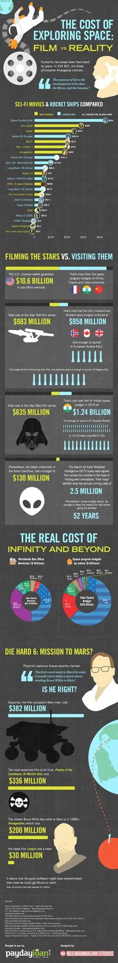 The Cost of Exploring Space: Film vs. Reality #infographics