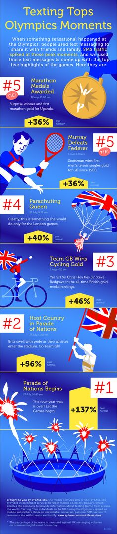 August 16, 2012    Infographic: The Six Most Texted-About Moments Of London 2012 Olympics - Forbes