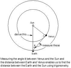Earth-Sun Distance: using pythagorean theorem in science! cool amateur astronomist website: astro-tom.com