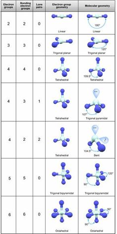 Chemistry 550987335656678513 - Valence shell electron pair repulsion (VSEPR) theory Source by yeyenne Chemistry Classroom, High School Chemistry, Chemistry Lessons, Chemistry Notes, Teaching Chemistry, Science Chemistry, High School Science, Organic Chemistry, Physical Science