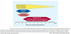 Time course of events related to alcohol withdrawal via Manual of Medicine @ManualOMedicine on Twitter