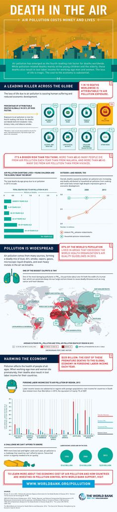 Air pollution has emerged as the fourth-leading risk factor for deaths…