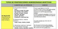 Ya no me aburro en clase de Lengua: ANÁLISIS SINTÁCTICO Spanish, Spanish Language, Learning Activities, Vocabulary, Lets Go, Third, Spain