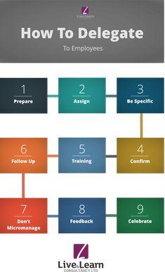 Le Management, Change Management, Business Management, Business Planning, Management Styles, Leadership Coaching, Leadership Development, Leadership Quotes, Teamwork Quotes