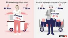 Løngab: Kvinder får ikke den samme løn som deres mandlige kolleger