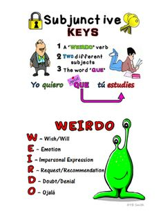 Spanish Subjunctive WEIRDO Notes from Spanish the easy way! on TeachersNotebook.com -  (6 pages)  - Finally an easy way to teach the subjunctive in noun clauses!  We've all used WEIRDO to help the students memorize... now you can have notes that portray these subjunctive triggers together with the rules of when to use the subjunctive, and the excep