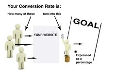 The help of conversion optimization expert that you have will undoubtedly increase your website ranking and progress the area of online sales. P's Of Marketing, Content Marketing, Internet Marketing, Social Media Marketing, Digital Marketing, Social Media Analysis, Iphone App Development, Website Ranking, Blog Images