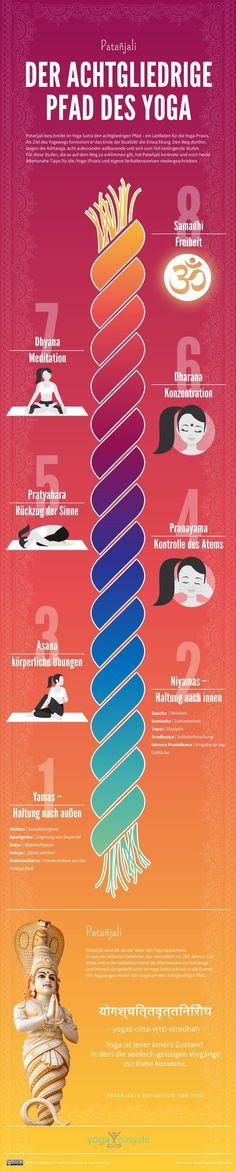 Das Yoga Sutra ist eines der wichtigsten Standard-Werke aus der Yoga Philosophie. In vier Kapiteln beschreibt Patanjali einen Leitfaden für den Yogaweg. Hier findest du die acht Stufen bis zur Erleuchtung auf einen Blick.