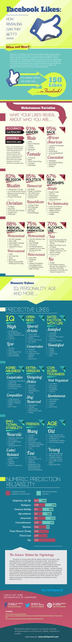 What Your Facebook Likes Say About You #infographic