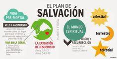 Para cumplir con la meta Fe #6 del Progreso Personal las jovencitas necesitarán una lámina del Plan de Salvación.