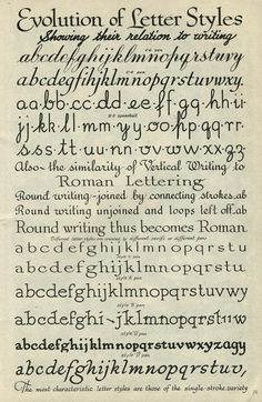 """Speedball Text Book"""" booklet written by Ross F.George, 1941. How lettering styles evolved …"""