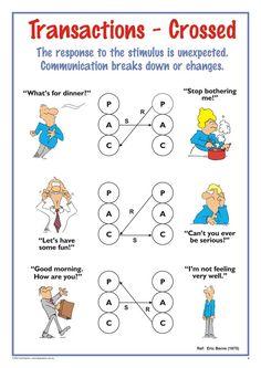 Crossed Transactions – A3 Chart | Talking TA