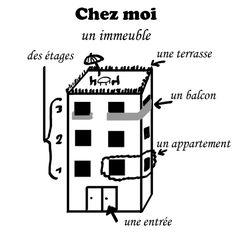 D2.L1 p.46 La ville/ Localisation / Un immeuble