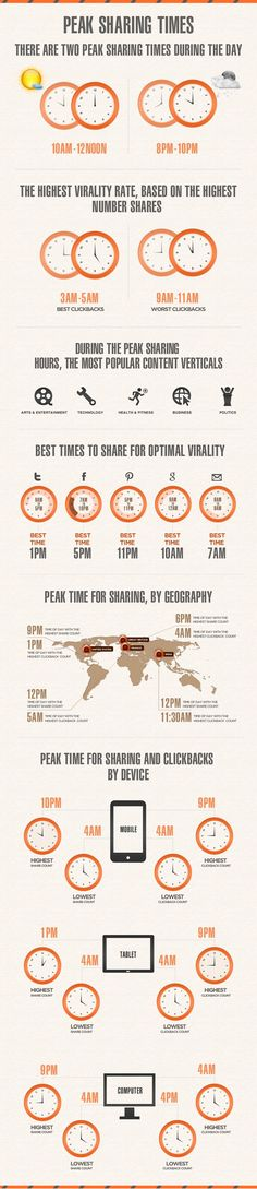 Peak sharing times on #Social Media