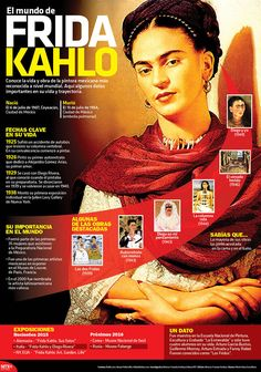 ¿#SabíasQué #FridaKahlo pintó la mayoría de sus obras acostada en la cama y en el baño? #Infographic