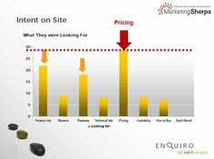 Potential customers are looking for Pricing more than Product Information?