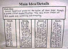 Lesson activities/ Main Idea Graphic organizer