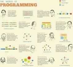 программирование инфографика