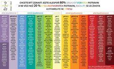 Obrazkovo o strave - Album používateľky tweetinka.co | Modrykonik.sk