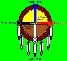 Cherokee Symbols, Cherokee Tribe, Cherokee History, Native American Cherokee, Native American Symbols, Native American History, Native American Indians, Cherokee Indians, Native Indian